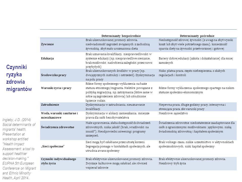 Ingleby, J.D. (2014) Social determinants of migrants health.