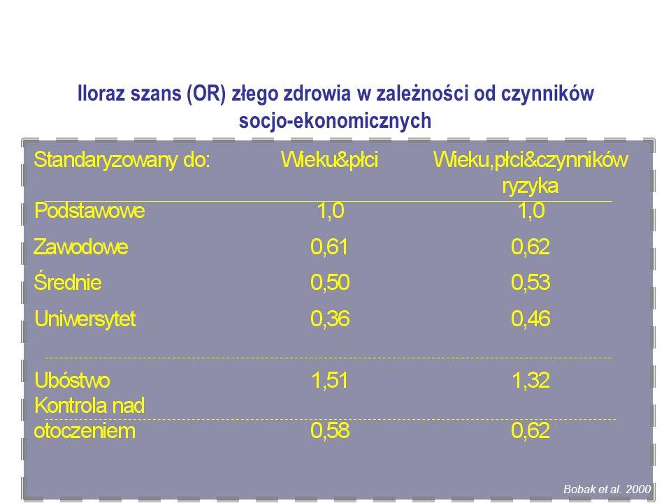 Iloraz szans (OR) złego zdrowia w zależności od czynników socjo-ekonomicznych Bobak et al. 2000