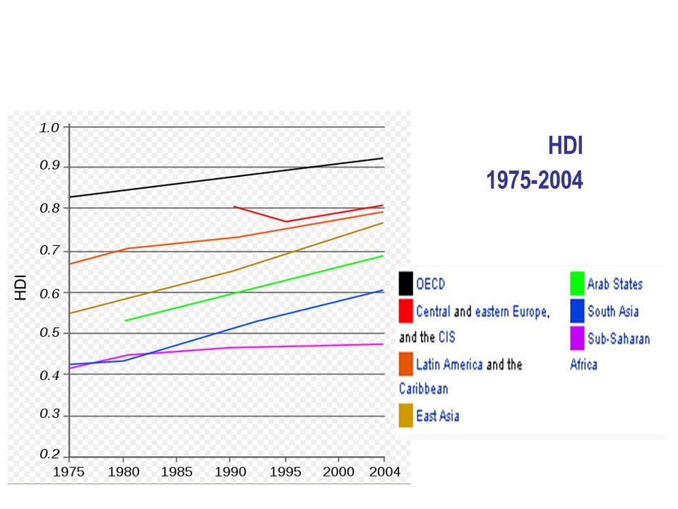 HDI 1975-2004