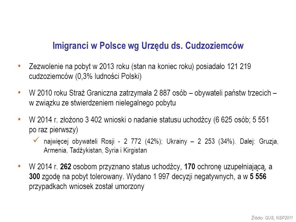 Źródło: GUS, NSP2011 Imigranci w Polsce wg Urzędu ds.