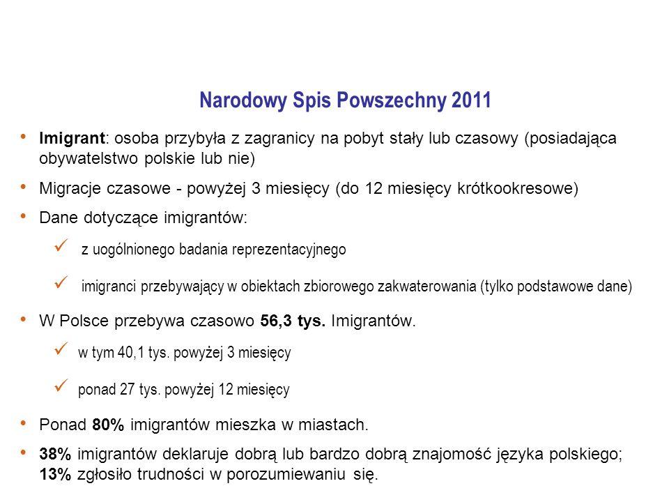 Narodowy Spis Powszechny 2011 Imigrant: osoba przybyła z zagranicy na pobyt stały lub czasowy (posiadająca obywatelstwo polskie lub nie) Migracje czasowe - powyżej 3 miesięcy (do 12 miesięcy krótkookresowe) Dane dotyczące imigrantów: z uogólnionego badania reprezentacyjnego imigranci przebywający w obiektach zbiorowego zakwaterowania (tylko podstawowe dane) W Polsce przebywa czasowo 56,3 tys.