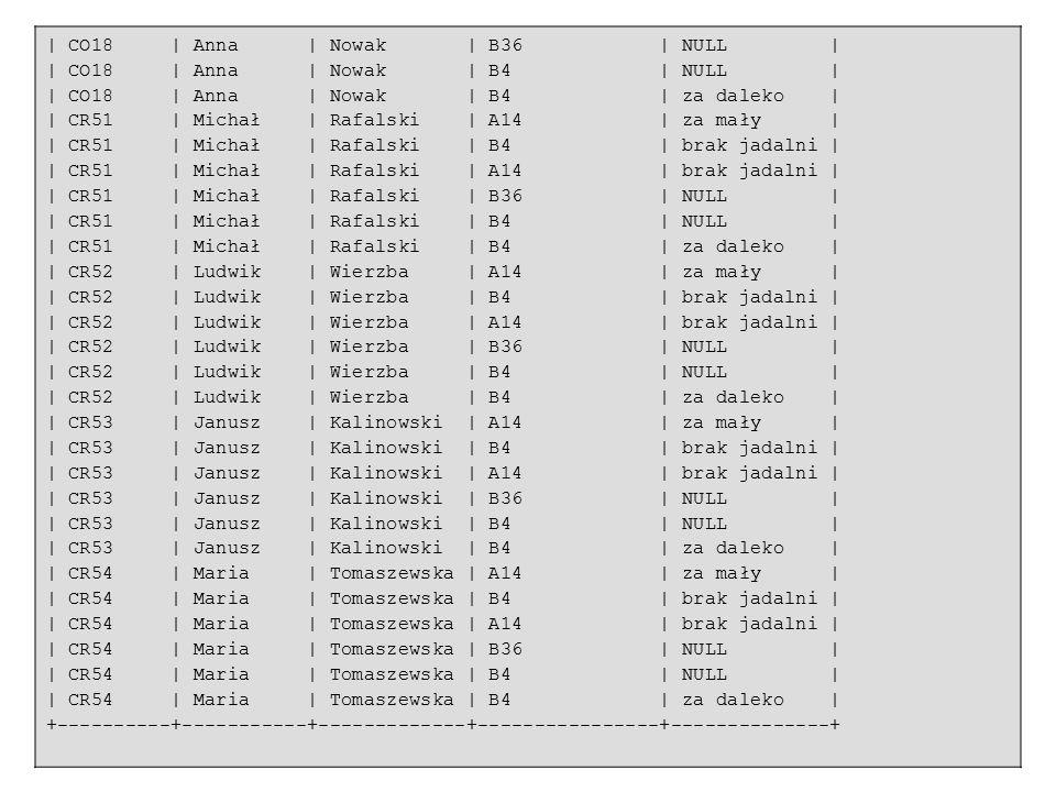 29 | CO18 | Anna | Nowak | B36 | NULL | | CO18 | Anna | Nowak | B4 | NULL | | CO18 | Anna | Nowak | B4 | za daleko | | CR51 | Michał | Rafalski | A14 | za mały | | CR51 | Michał | Rafalski | B4 | brak jadalni | | CR51 | Michał | Rafalski | A14 | brak jadalni | | CR51 | Michał | Rafalski | B36 | NULL | | CR51 | Michał | Rafalski | B4 | NULL | | CR51 | Michał | Rafalski | B4 | za daleko | | CR52 | Ludwik | Wierzba | A14 | za mały | | CR52 | Ludwik | Wierzba | B4 | brak jadalni | | CR52 | Ludwik | Wierzba | A14 | brak jadalni | | CR52 | Ludwik | Wierzba | B36 | NULL | | CR52 | Ludwik | Wierzba | B4 | NULL | | CR52 | Ludwik | Wierzba | B4 | za daleko | | CR53 | Janusz | Kalinowski | A14 | za mały | | CR53 | Janusz | Kalinowski | B4 | brak jadalni | | CR53 | Janusz | Kalinowski | A14 | brak jadalni | | CR53 | Janusz | Kalinowski | B36 | NULL | | CR53 | Janusz | Kalinowski | B4 | NULL | | CR53 | Janusz | Kalinowski | B4 | za daleko | | CR54 | Maria | Tomaszewska | A14 | za mały | | CR54 | Maria | Tomaszewska | B4 | brak jadalni | | CR54 | Maria | Tomaszewska | A14 | brak jadalni | | CR54 | Maria | Tomaszewska | B36 | NULL | | CR54 | Maria | Tomaszewska | B4 | NULL | | CR54 | Maria | Tomaszewska | B4 | za daleko | +----------+-----------+-------------+----------------+--------------+