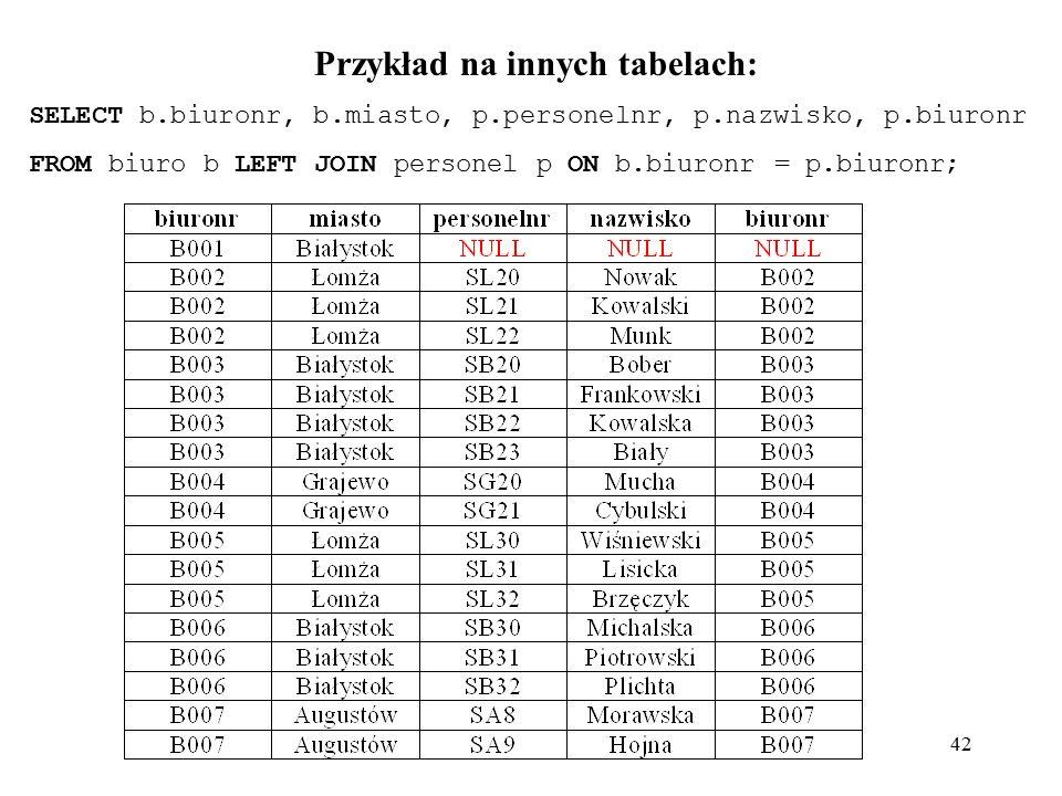 42 Przykład na innych tabelach: SELECT b.biuronr, b.miasto, p.personelnr, p.nazwisko, p.biuronr FROM biuro b LEFT JOIN personel p ON b.biuronr = p.biuronr;