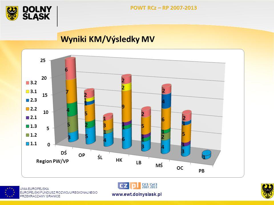 www.ewt.dolnyslask.pl Wyniki KM/Výsledky MV UNIA EUROPEJSKA EUROPEJSKI FUNDUSZ ROZWOJU REGIONALNEGO PRZEKRACZAMY GRANICE