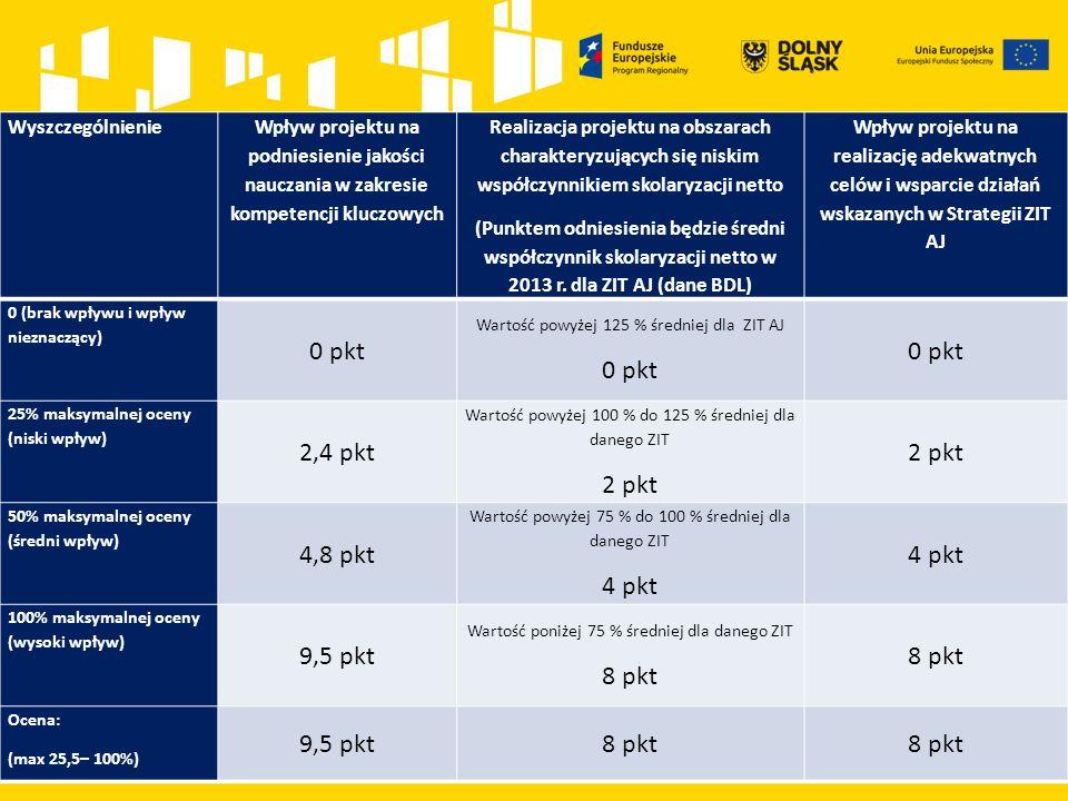 Wyszczególnienie Wpływ projektu na podniesienie jakości nauczania w zakresie kompetencji kluczowych Realizacja projektu na obszarach charakteryzujących się niskim współczynnikiem skolaryzacji netto (Punktem odniesienia będzie średni współczynnik skolaryzacji netto w 2013 r.
