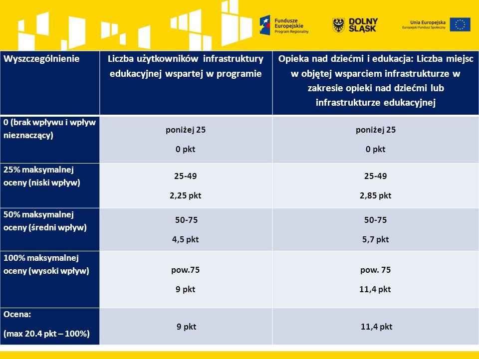 Wyszczególnienie Liczba użytkowników infrastruktury edukacyjnej wspartej w programie Opieka nad dziećmi i edukacja: Liczba miejsc w objętej wsparciem infrastrukturze w zakresie opieki nad dziećmi lub infrastrukturze edukacyjnej 0 (brak wpływu i wpływ nieznaczący) poniżej 25 0 pkt poniżej 25 0 pkt 25% maksymalnej oceny (niski wpływ) 25-49 2,25 pkt 25-49 2,85 pkt 50% maksymalnej oceny (średni wpływ) 50-75 4,5 pkt 50-75 5,7 pkt 100% maksymalnej oceny (wysoki wpływ) pow.75 9 pkt pow.