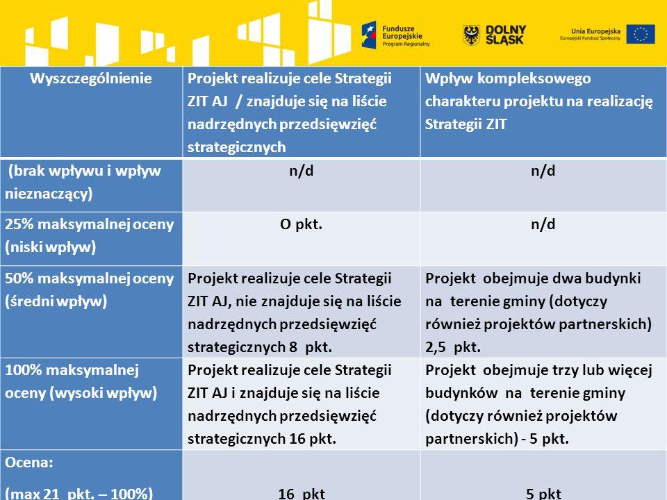 Wyszczególnienie Projekt realizuje cele Strategii ZIT AJ / znajduje się na liście nadrzędnych przedsięwzięć strategicznych Wpływ kompleksowego charakteru projektu na realizację Strategii ZIT (brak wpływu i wpływ nieznaczący) n/d 25% maksymalnej oceny (niski wpływ) O pkt.n/d 50% maksymalnej oceny (średni wpływ) Projekt realizuje cele Strategii ZIT AJ, nie znajduje się na liście nadrzędnych przedsięwzięć strategicznych 8 pkt.