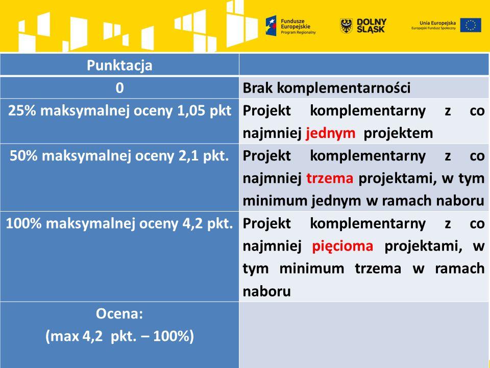 Punktacja 0Brak komplementarności 25% maksymalnej oceny 1,05 pkt Projekt komplementarny z co najmniej jednym projektem 50% maksymalnej oceny 2,1 pkt.