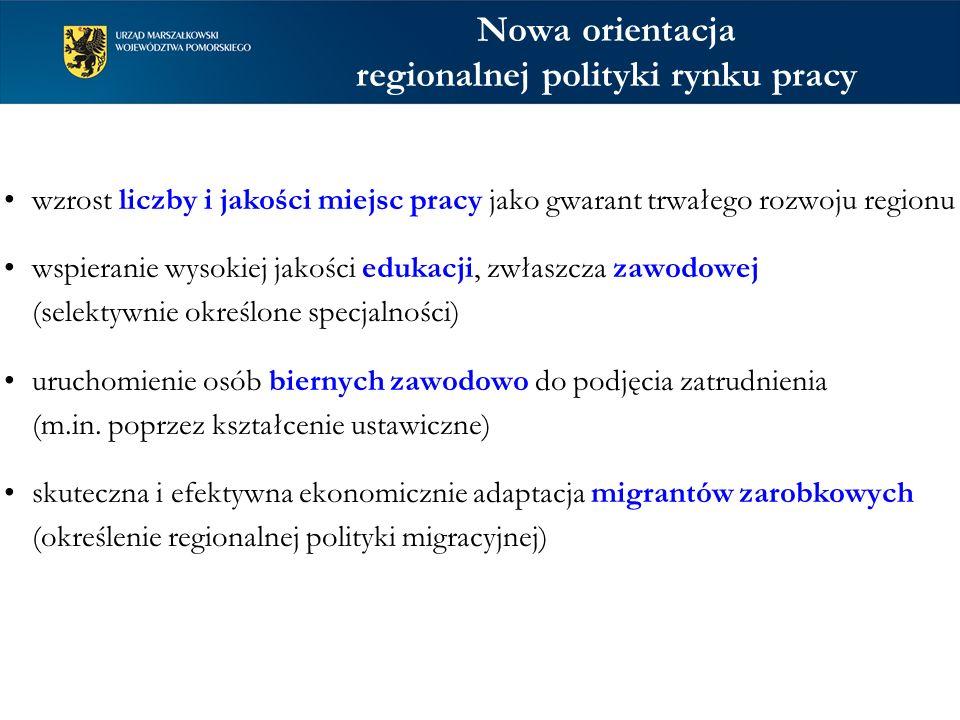Nowa orientacja regionalnej polityki rynku pracy wzrost liczby i jakości miejsc pracy jako gwarant trwałego rozwoju regionu wspieranie wysokiej jakości edukacji, zwłaszcza zawodowej (selektywnie określone specjalności) uruchomienie osób biernych zawodowo do podjęcia zatrudnienia (m.in.