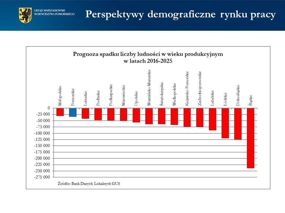 Perspektywy demograficzne rynku pracy