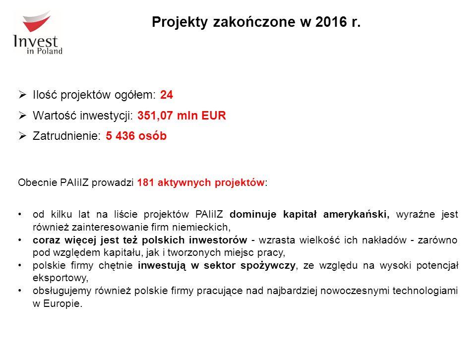  Ilość projektów ogółem: 24  Wartość inwestycji: 351,07 mln EUR  Zatrudnienie: 5 436 osób Obecnie PAIiIZ prowadzi 181 aktywnych projektów: od kilku