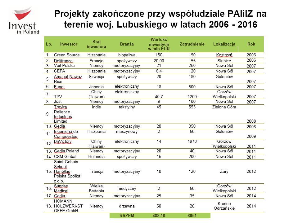 Projekty zakończone przy współudziale PAIiIZ na terenie woj. Lubuskiego w latach 2006 - 2016