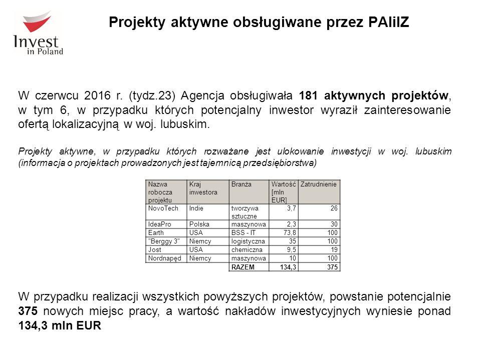 W czerwcu 2016 r. (tydz.23) Agencja obsługiwała 181 aktywnych projektów, w tym 6, w przypadku których potencjalny inwestor wyraził zainteresowanie ofe
