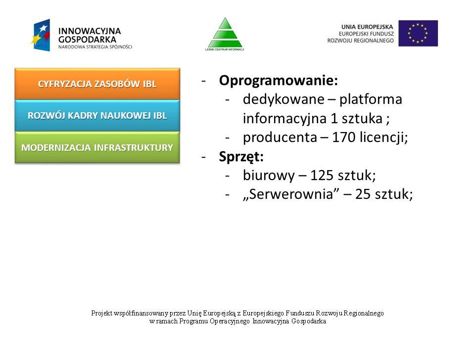 """-Oprogramowanie: -dedykowane – platforma informacyjna 1 sztuka ; -producenta – 170 licencji; -Sprzęt: -biurowy – 125 sztuk; -""""Serwerownia – 25 sztuk; CYFRYZACJA ZASOBÓW IBL ROZWÓJ KADRY NAUKOWEJ IBL MODERNIZACJA INFRASTRUKTURY"""