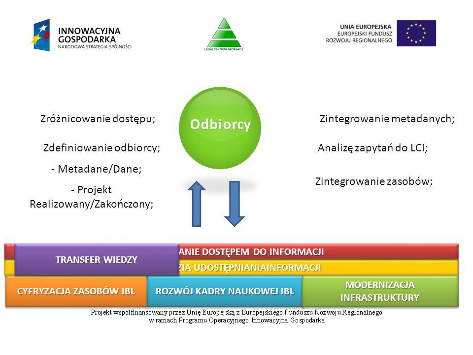 CYFRYZACJA ZASOBÓW IBL ROZWÓJ KADRY NAUKOWEJ IBL MODERNIZACJA INFRASTRUKTURY NARZĘDZIA UDOSTĘPNIANIAINFORMACJI ZARZĄDZANIE DOSTĘPEM DO INFORMACJI Odbiorcy TRANSFER WIEDZY - Metadane/Dane; - Projekt Realizowany/Zakończony; Zróżnicowanie dostępu; Zdefiniowanie odbiorcy; Zintegrowanie metadanych; Analizę zapytań do LCI; Zintegrowanie zasobów;