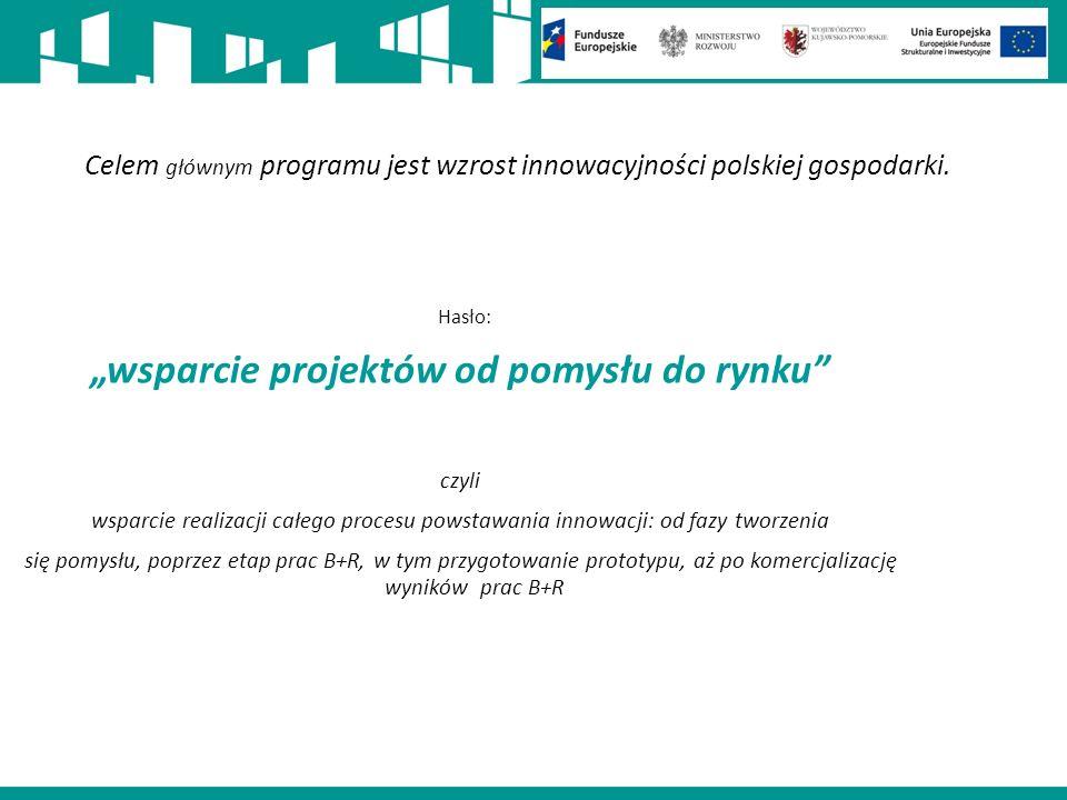 Celem głównym programu jest wzrost innowacyjności polskiej gospodarki.