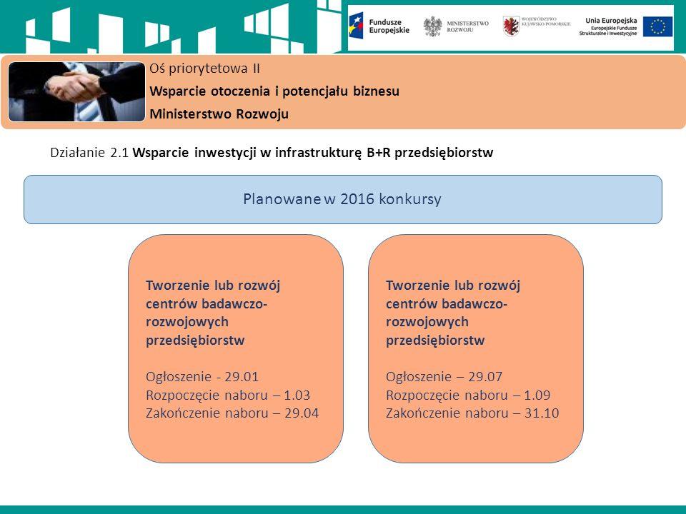Działanie 2.1 Wsparcie inwestycji w infrastrukturę B+R przedsiębiorstw Oś priorytetowa II Wsparcie otoczenia i potencjału biznesu Ministerstwo Rozwoju Planowane w 2016 konkursy Tworzenie lub rozwój centrów badawczo- rozwojowych przedsiębiorstw Ogłoszenie - 29.01 Rozpoczęcie naboru – 1.03 Zakończenie naboru – 29.04 Tworzenie lub rozwój centrów badawczo- rozwojowych przedsiębiorstw Ogłoszenie – 29.07 Rozpoczęcie naboru – 1.09 Zakończenie naboru – 31.10