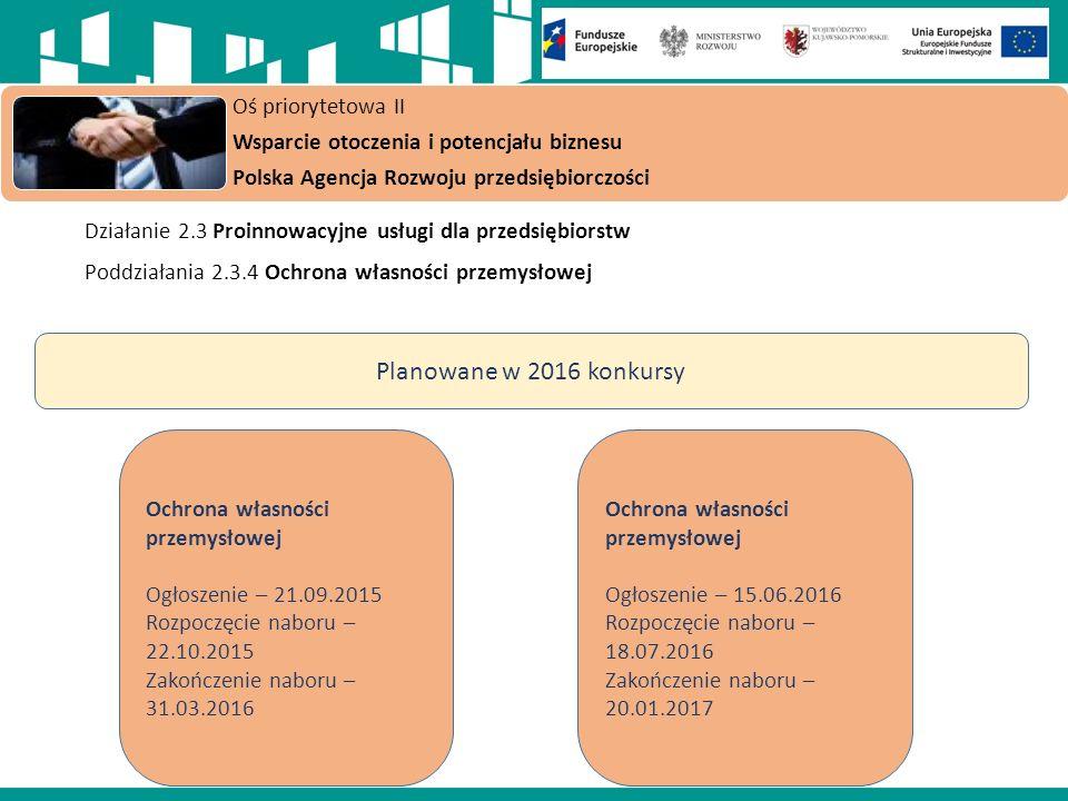 Działanie 2.3 Proinnowacyjne usługi dla przedsiębiorstw Poddziałania 2.3.4 Ochrona własności przemysłowej Oś priorytetowa II Wsparcie otoczenia i potencjału biznesu Polska Agencja Rozwoju przedsiębiorczości Planowane w 2016 konkursy Ochrona własności przemysłowej Ogłoszenie – 21.09.2015 Rozpoczęcie naboru – 22.10.2015 Zakończenie naboru – 31.03.2016 Ochrona własności przemysłowej Ogłoszenie – 15.06.2016 Rozpoczęcie naboru – 18.07.2016 Zakończenie naboru – 20.01.2017