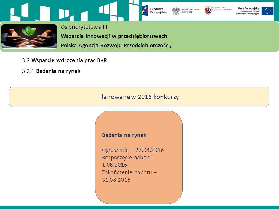 3.2 Wsparcie wdrożenia prac B+R 3.2.1 Badania na rynek Oś priorytetowa III Wsparcie innowacji w przedsiębiorstwach Polska Agencja Rozwoju Przedsiębiorczości, Badania na rynek Ogłoszenie – 27.04.2016 Rozpoczęcie naboru – 1.06.2016 Zakończenie naboru – 31.08.2016 Planowane w 2016 konkursy