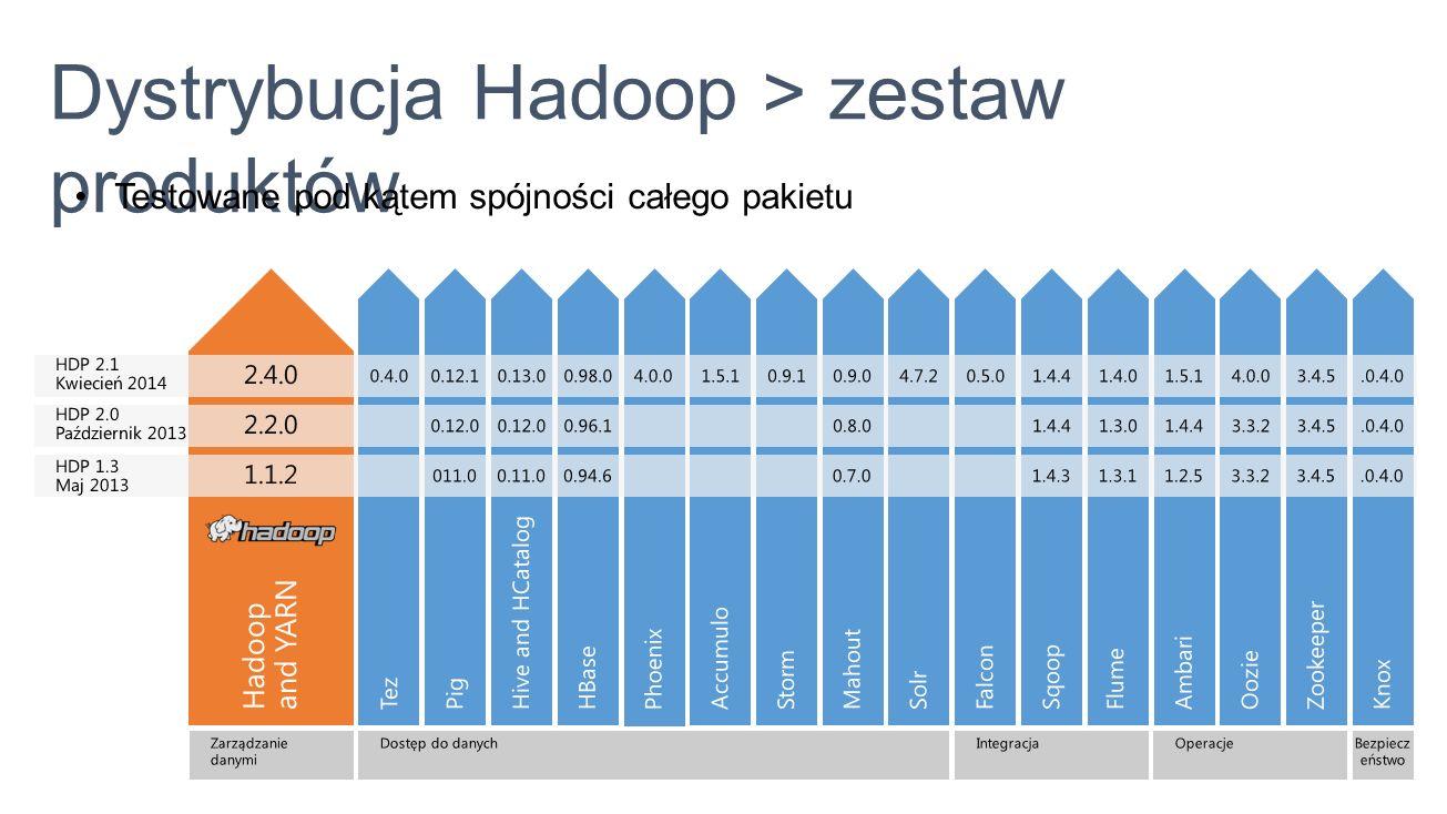 Dystrybucja Hadoop > zestaw produktów Testowane pod kątem spójności całego pakietu