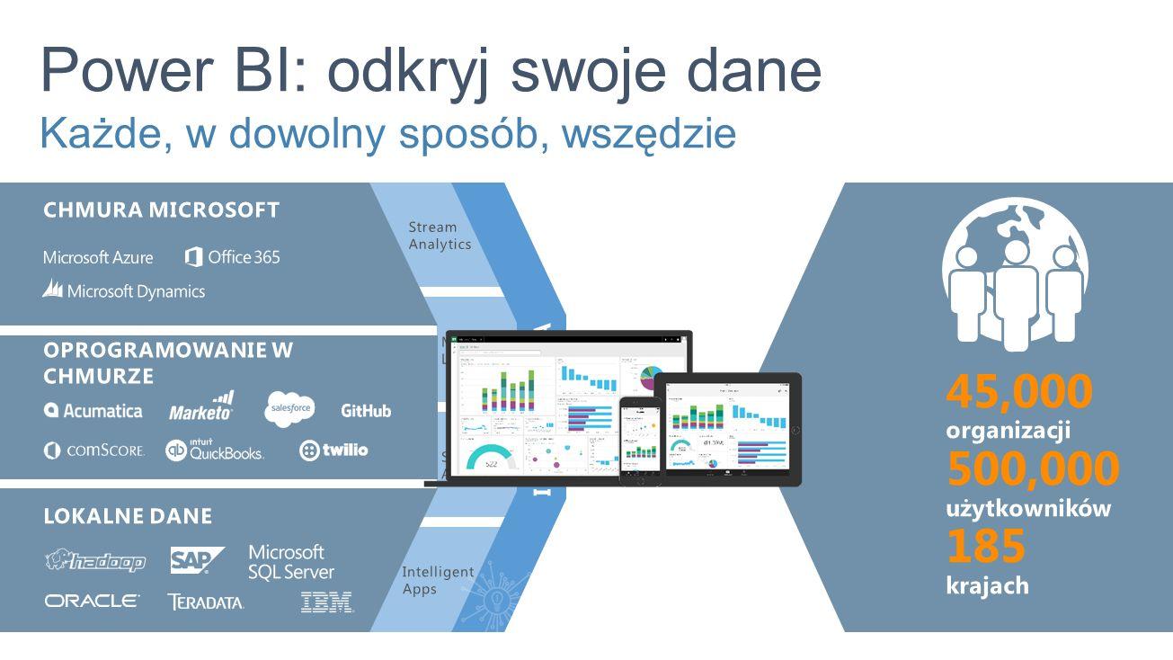 Power BI: odkryj swoje dane Każde, w dowolny sposób, wszędzie