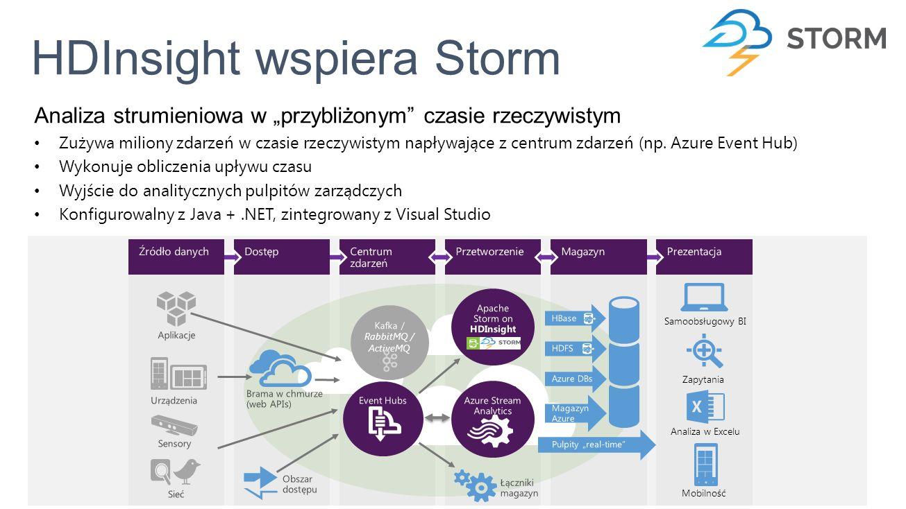 """HDInsight wspiera Storm Analiza strumieniowa w """"przybliżonym czasie rzeczywistym Zużywa miliony zdarzeń w czasie rzeczywistym napływające z centrum zdarzeń (np."""
