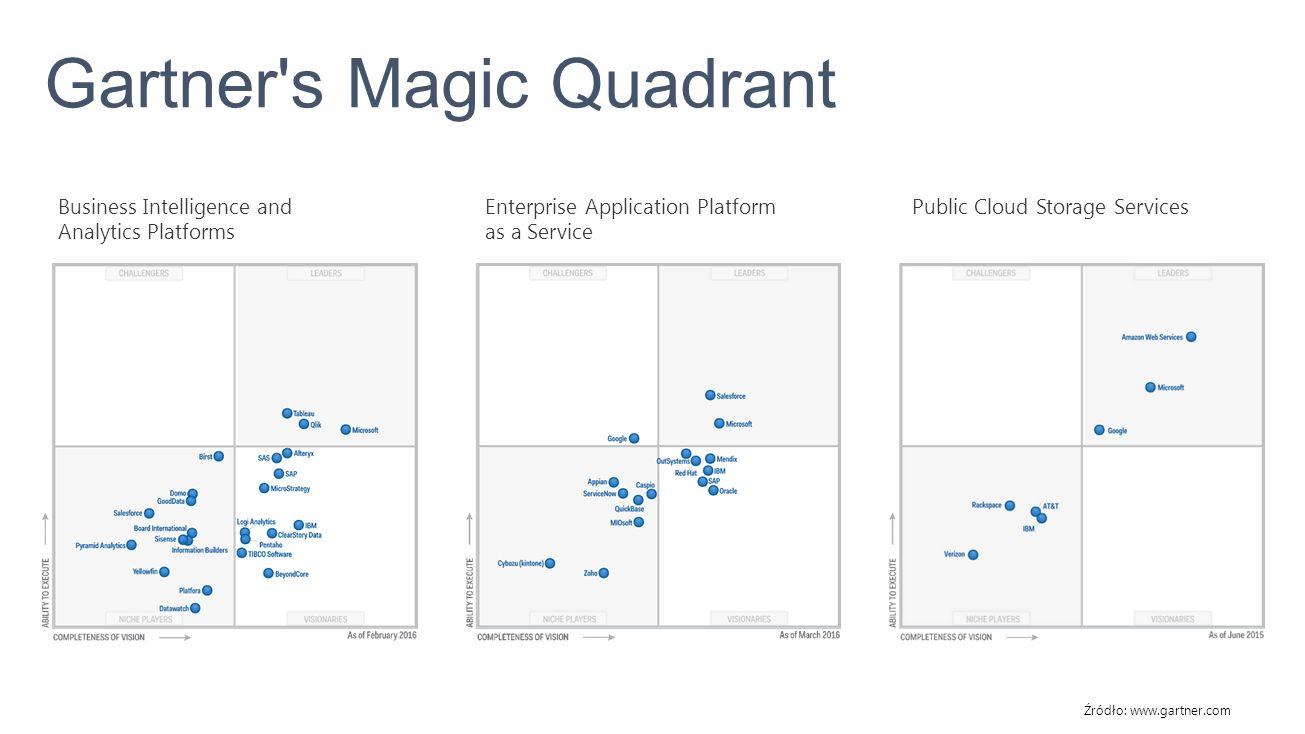 Gartner s Magic Quadrant Źródło: www.gartner.com Business Intelligence and Analytics Platforms Enterprise Application Platform as a Service Public Cloud Storage Services