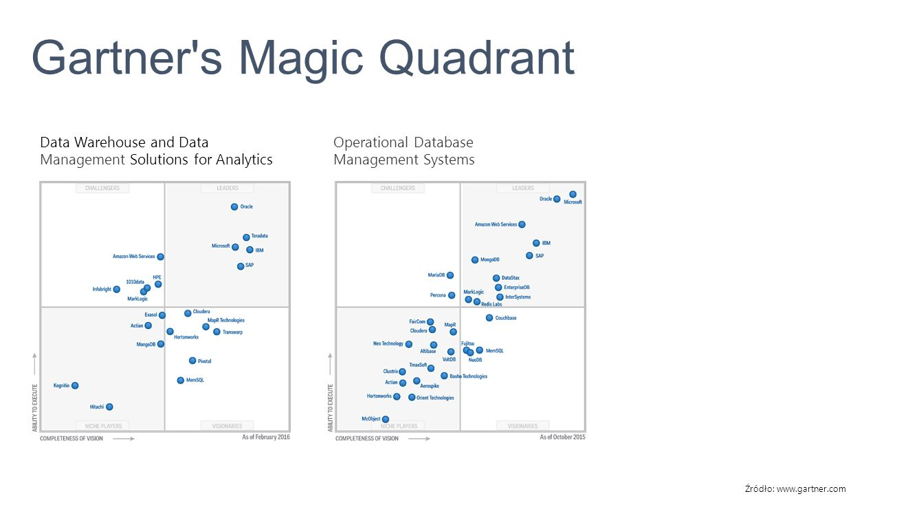 Gartner's Magic Quadrant Źródło: www.gartner.com Data Warehouse and Data Management Solutions for Analytics Operational Database Management Systems