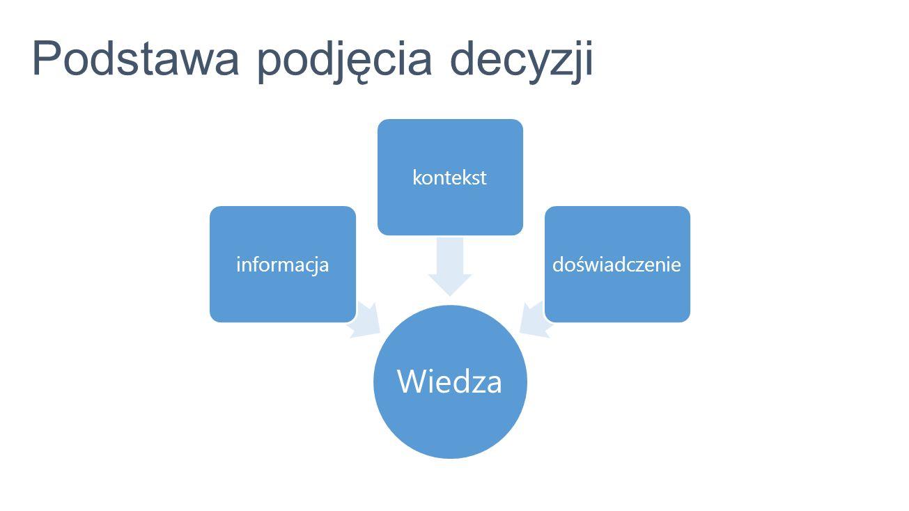 Podstawa podjęcia decyzji Wiedza informacjakontekstdoświadczenie