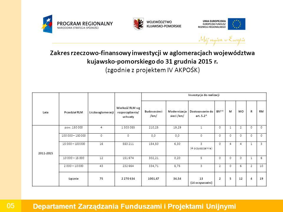 05 Departament Zarządzania Funduszami i Projektami Unijnymi Zakres rzeczowo-finansowy inwestycji w aglomeracjach województwa kujawsko-pomorskiego do 31 grudnia 2015 r.