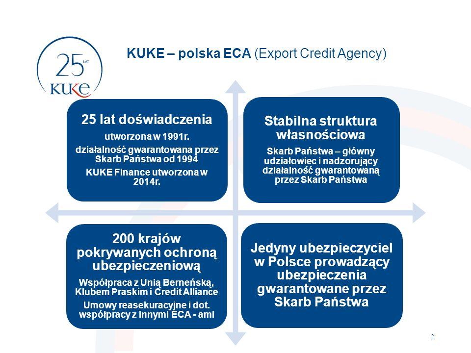 KUKE – polska ECA (Export Credit Agency) 2 25 lat doświadczenia utworzona w 1991r. działalność gwarantowana przez Skarb Państwa od 1994 KUKE Finance u