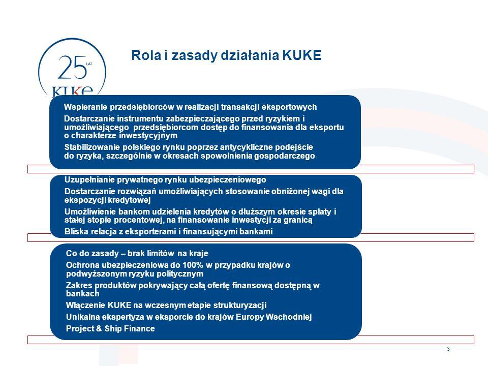 Rola i zasady działania KUKE 3 Wspieranie przedsiębiorców w realizacji transakcji eksportowych Dostarczanie instrumentu zabezpieczającego przed ryzykiem i umożliwiającego przedsiębiorcom dostęp do finansowania dla eksportu o charakterze inwestycyjnym Stabilizowanie polskiego rynku poprzez antycykliczne podejście do ryzyka, szczególnie w okresach spowolnienia gospodarczego Uzupełnianie prywatnego rynku ubezpieczeniowego Dostarczanie rozwiązań umożliwiających stosowanie obniżonej wagi dla ekspozycji kredytowej Umożliwienie bankom udzielenia kredytów o dłuższym okresie spłaty i stałej stopie procentowej, na finansowanie inwestycji za granicą Bliska relacja z eksporterami i finansującymi bankami Co do zasady – brak limitów na kraje Ochrona ubezpieczeniowa do 100% w przypadku krajów o podwyższonym ryzyku politycznym Zakres produktów pokrywający całą ofertę finansową dostępną w bankach Włączenie KUKE na wczesnym etapie strukturyzacji Unikalna ekspertyza w eksporcie do krajów Europy Wschodniej Project & Ship Finance