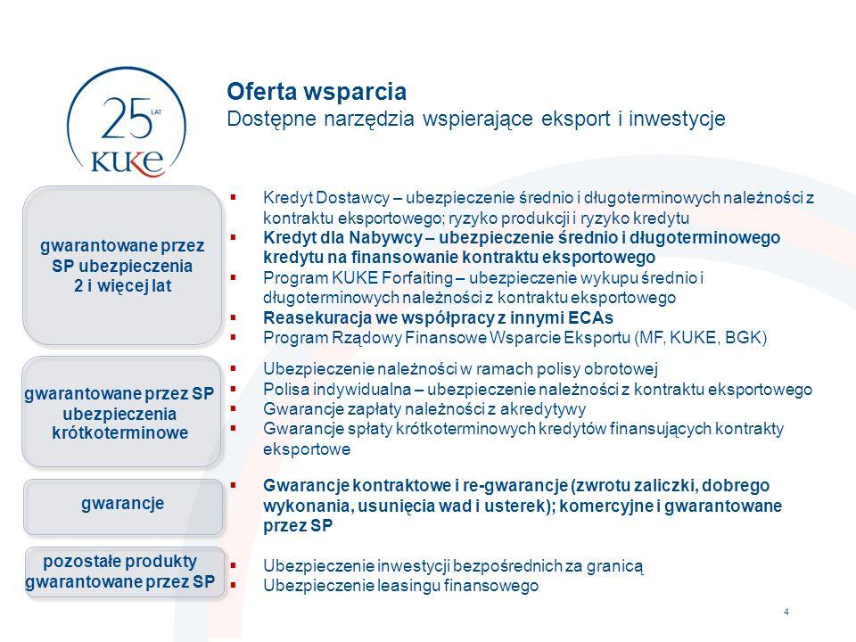 Oferta wsparcia Dostępne narzędzia wspierające eksport i inwestycje 4  Kredyt Dostawcy – ubezpieczenie średnio i długoterminowych należności z kontra