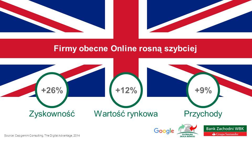 Firmy obecne Online rosną szybciej +26%+12%+9% ZyskownośćWartość rynkowaPrzychody Source: Capgemini Consulting, The Digital Advantage, 2014