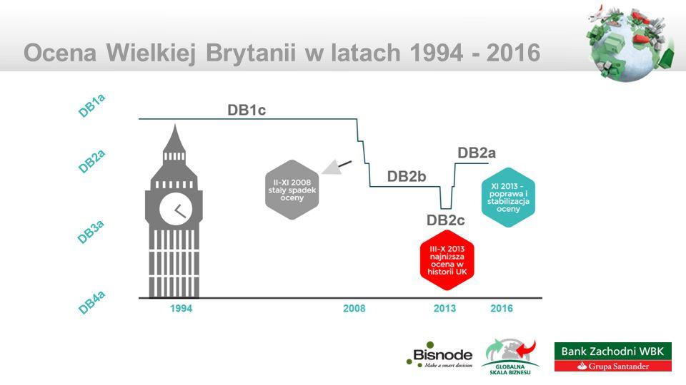 Ocena Wielkiej Brytanii w latach 1994 - 2016 DB2a DB1a DB3a DB4a