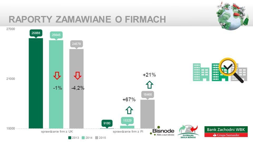 RAPORTY ZAMAWIANE O FIRMACH -4,2%-1% +67% +21%
