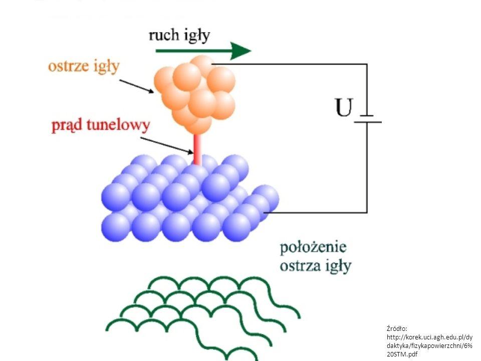 Źródło: http://korek.uci.agh.edu.pl/dy daktyka/fizykapowierzchni/6% 20STM.pdf