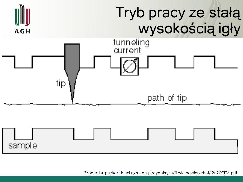 Tryb pracy ze stałą wysokością igły Źródło: http://korek.uci.agh.edu.pl/dydaktyka/fizykapowierzchni/6%20STM.pdf