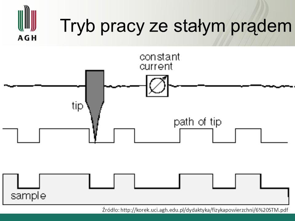 Tryb pracy ze stałym prądem Źródło: http://korek.uci.agh.edu.pl/dydaktyka/fizykapowierzchni/6%20STM.pdf