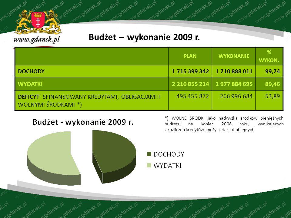 *) WOLNE ŚRODKI jako nadwyżka środków pieniężnych budżetu na koniec 2008 roku, wynikających z rozliczeń kredytów i pożyczek z lat ubiegłych Budżet – wykonanie 2009 r.