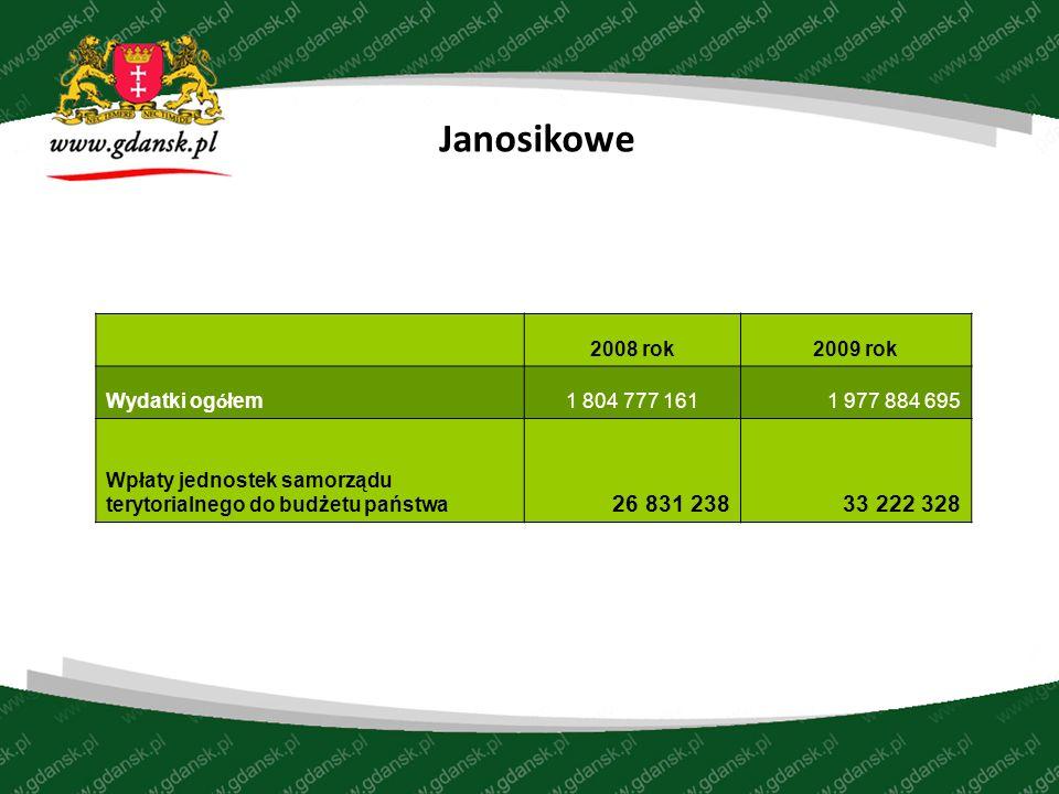 Janosikowe 2008 rok2009 rok Wydatki og ó łem 1 804 777 1611 977 884 695 Wpłaty jednostek samorządu terytorialnego do budżetu państwa 26 831 23833 222 328