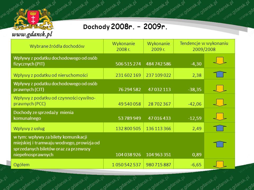 Dochody 2008r. – 2009r. Wybrane źródła dochodów Wykonanie 2008 r.