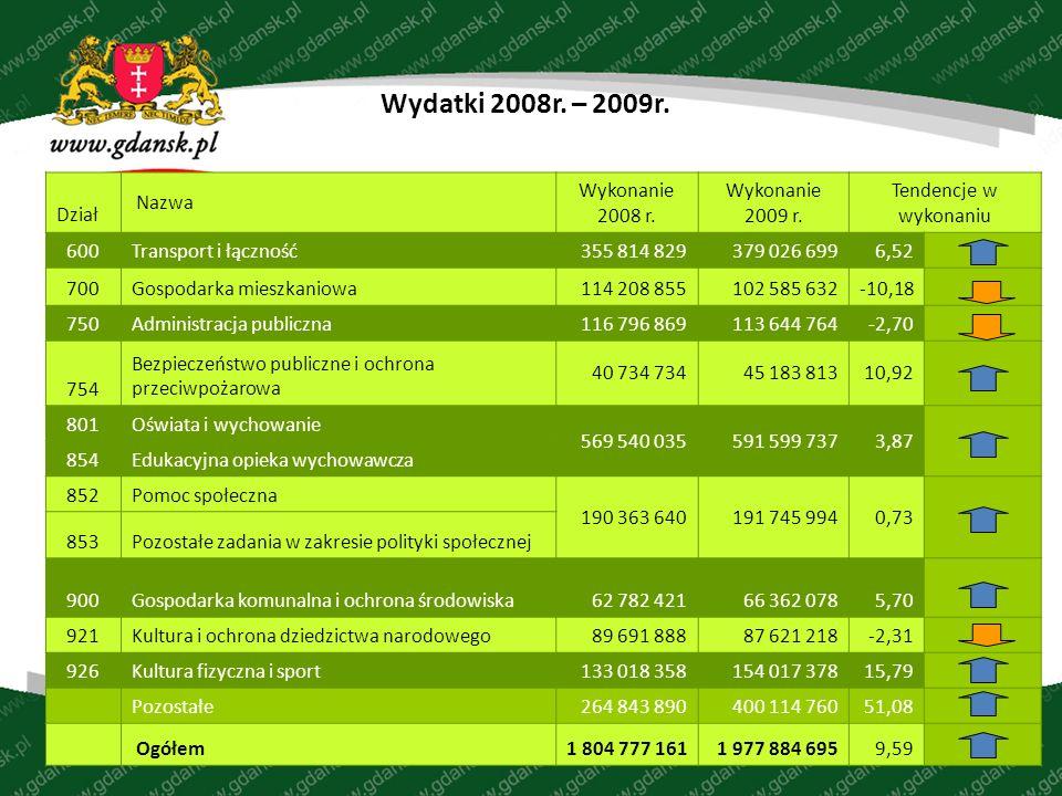 Wydatki 2008r. – 2009r. Dział Nazwa Wykonanie 2008 r.