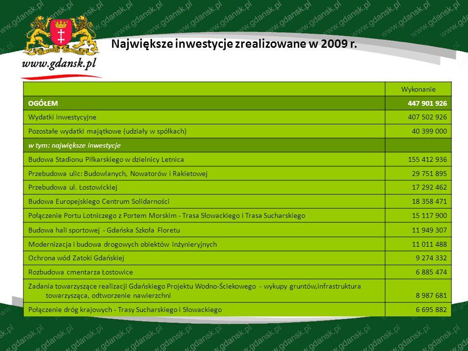 Największe inwestycje zrealizowane w 2009 r.