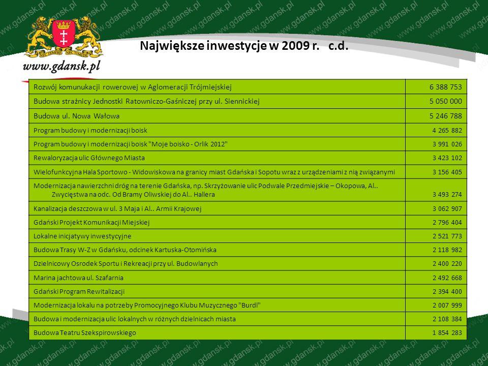 Największe inwestycje w 2009 r. c.d.