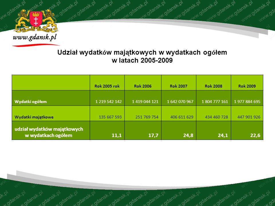 Inwestowanie w majątek Miasta WYKONANIE ROKU 2008 WYKONANIE ROKU 2009WZROST OGÓŁEM530 654 316512 542 56496,59 WYDATKI MAJĄTKOWE434 460 728447 901 926103,09 WYDATKI REMONTOWE96 193 58884 216 74587,55
