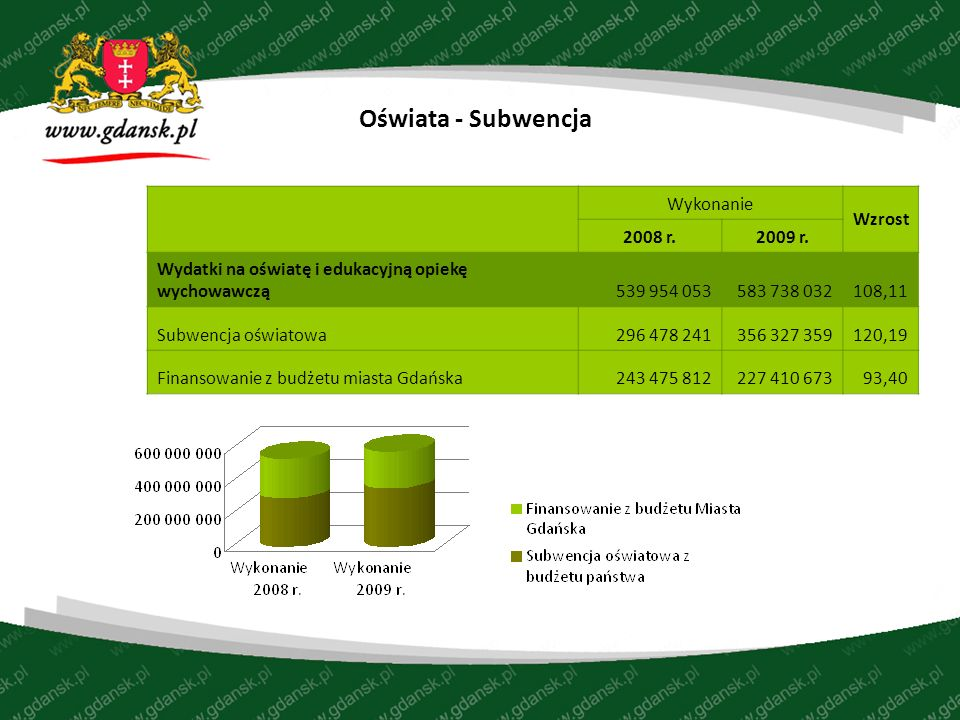 Oświata - Subwencja Wykonanie Wzrost 2008 r.2009 r.