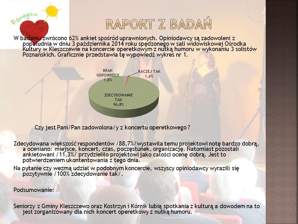 W badaniu zwrócono 62% ankiet spośród uprawnionych.