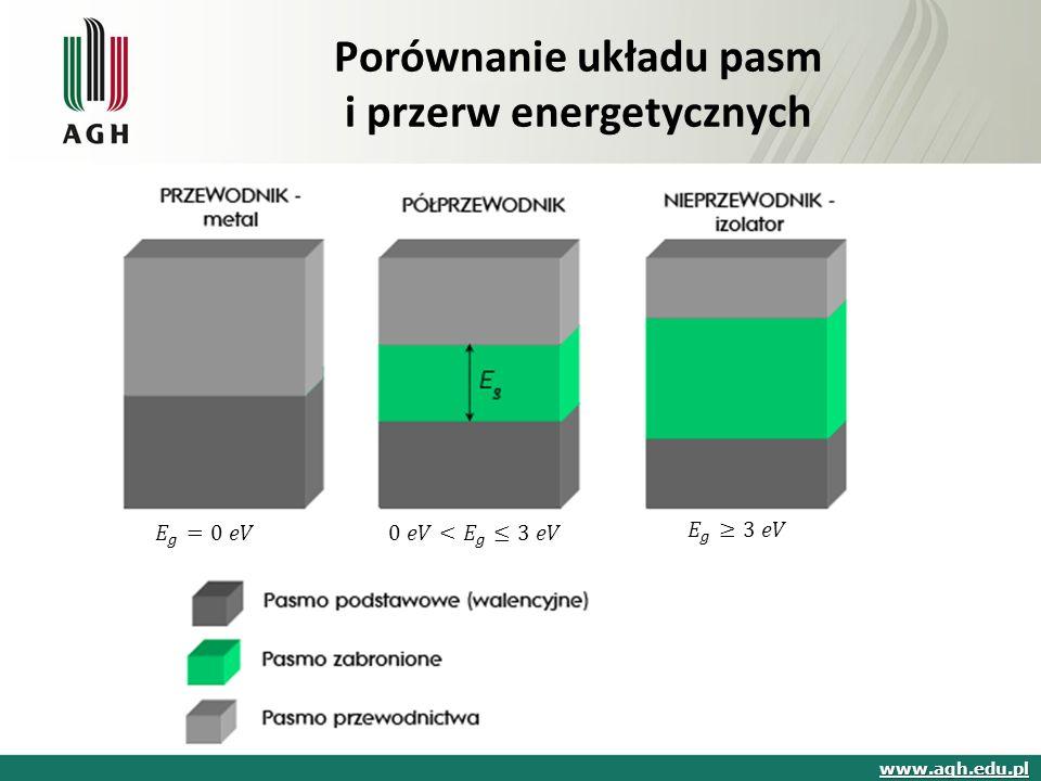 Porównanie układu pasm i przerw energetycznych www.agh.edu.pl