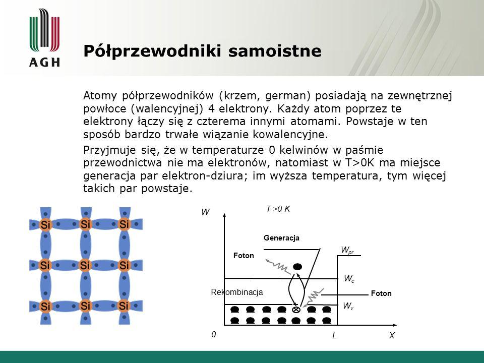 Półprzewodniki domieszkowe Typu n Jeżeli do półprzewodnika (będącego pierwiastkiem grupy 4A) wprowadzimy pierwiastek z grupy 5A nadmiarowe elektrony w strukturze krystalicznej utworzą nowy poziom – poziom donorowy, który znajduje się tuż poniżej pasma przewodnictwa.